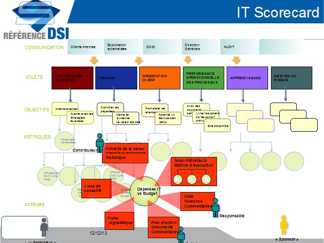 IT scorecard